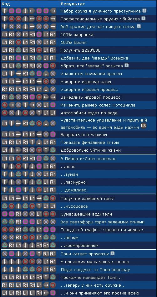 Коды для gta: liberty city stories (lcs) на playstation 2 (ps2.